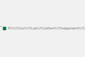 2010 General Election result in Dwyfor Meirionnydd